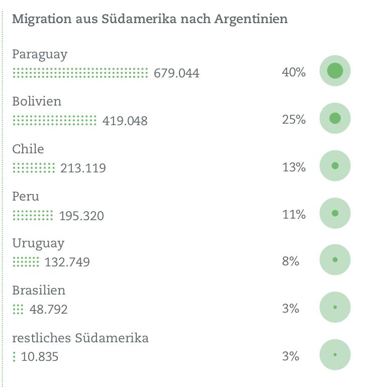 Infografik Migration aus Südamerika nach Argentinien