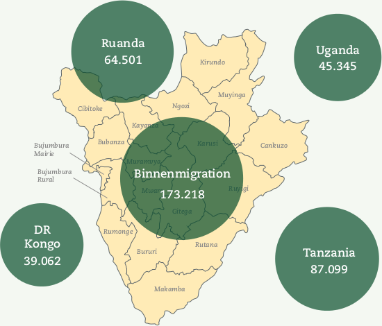 Binnen- und internationale Migration und Flucht in Burundi